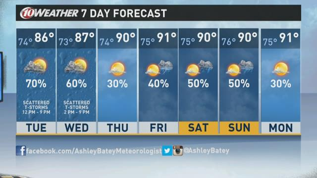 Tampa Bay Times forecast